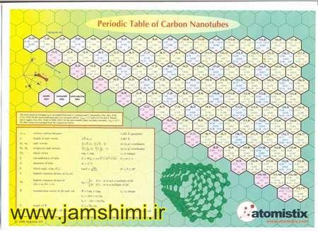 جدول تناوبی برای نانولوله های کربنی